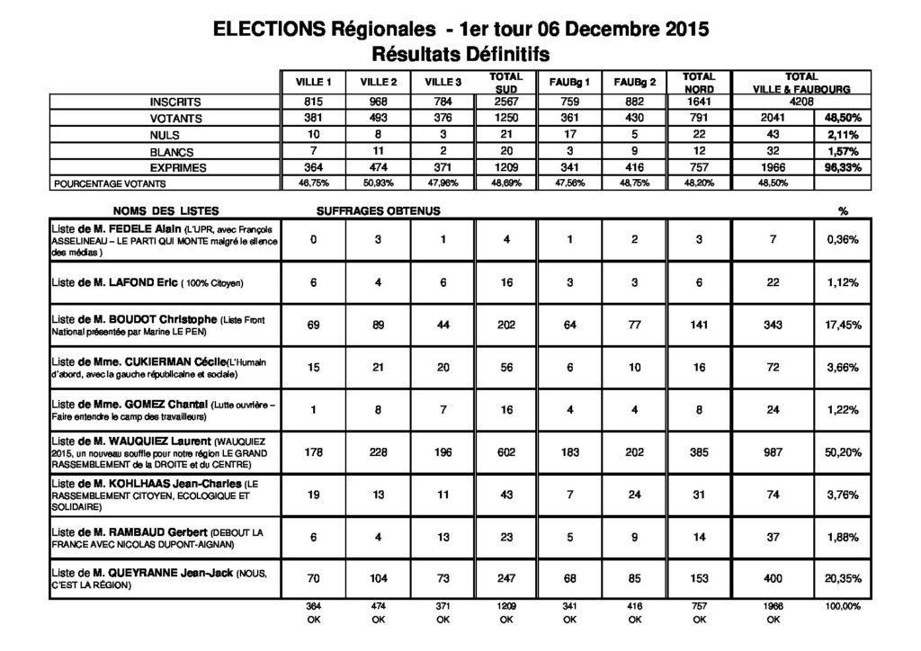 Résultats du premier tour des élections régionales 2015