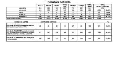 Résultats du second tour des élections régionales 2015