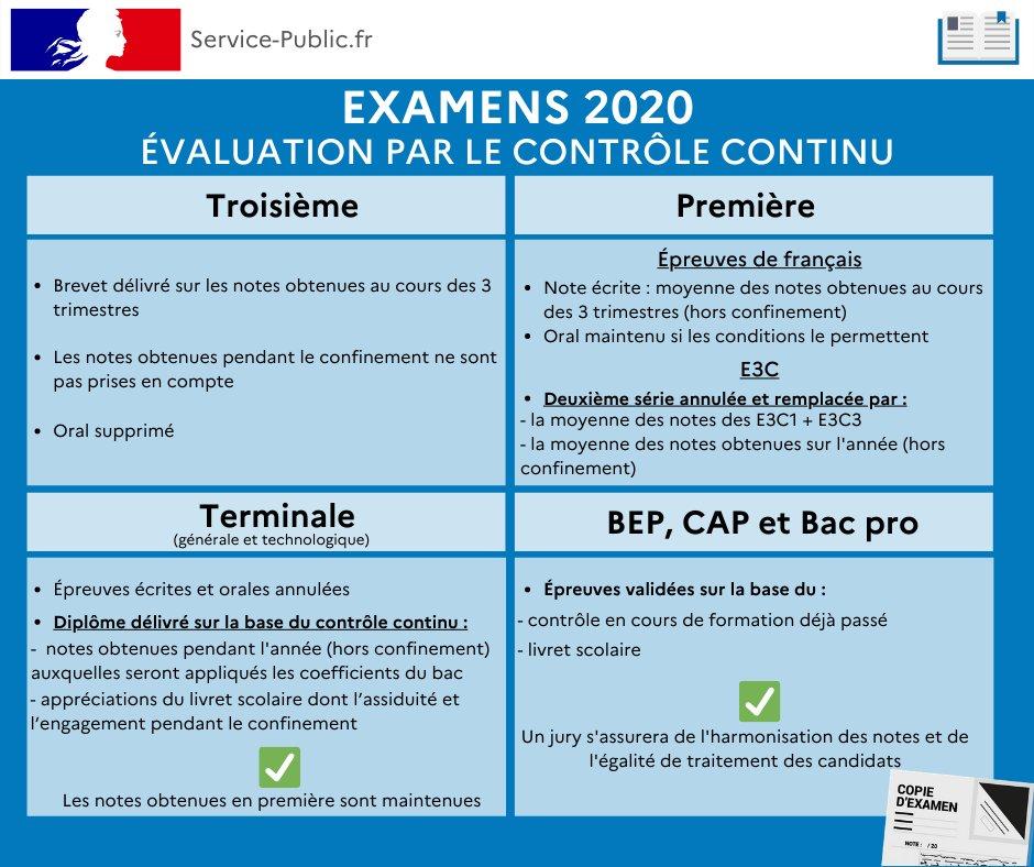 Covid-19   Examens 2020 : les modalités d'organisation